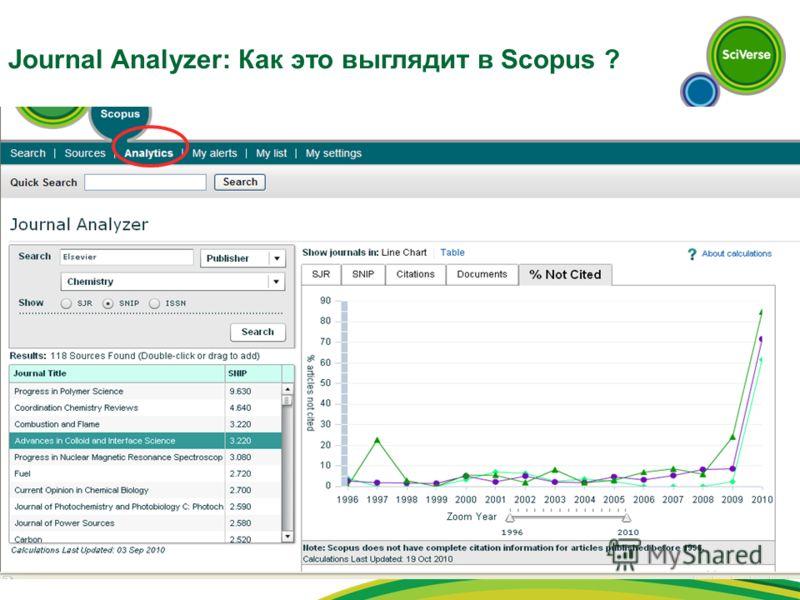 Journal Analyzer: Как это выглядит в Scopus ?