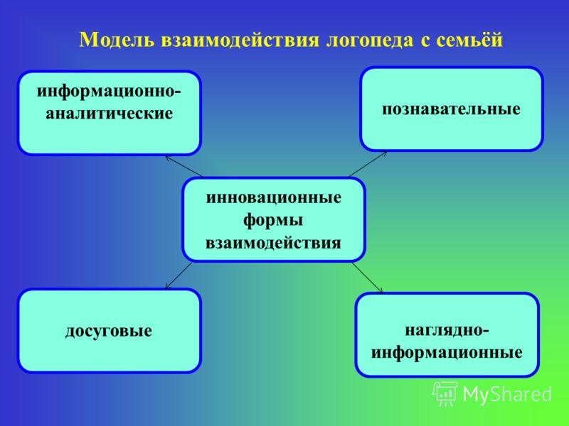 Модель взаимодействия логопеда с семьёй инновационные формы взаимодействия информационно- аналитические познавательные наглядно- информационные досуговые
