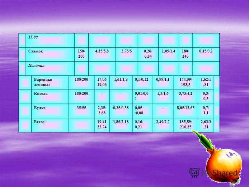 15.00 Снежок150/ 200 4,35/5,83,75/50,26/ 0,34 1,05/1,4180/ 240 0,15/0,2 Полдник Вареники ленивые 180/20017,06 19,06 1,61/1,80,1/0,120,99/1,1174,09/ 193,5 1,62/1,81 Кисель180/200--0,01/0,0 1 1,5/1,63,75/4,20,3/ 0,3 Булка35/552,35/ 3,68 0,25/0,380,05 /