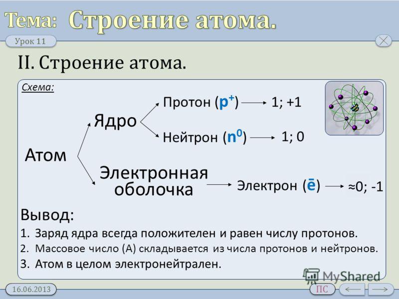 Урок 11 16.06.2013 ПС II. Строение атома. Схема: Атом Ядро Электронная оболочка Протон ( p + ) Нейтрон ( n 0 ) Электрон ( ē ) 1; +1 1; 0 0; -1 Вывод: 1.Заряд ядра всегда положителен и равен числу протонов. 2.Массовое число (A) складывается из числа п
