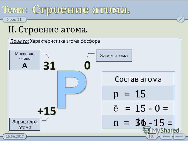 Урок 11 16.06.2013 ПС II. Строение атома. Пример: Характеристика атома фосфора Заряд ядра атома Массовое число A Заряд атома Состав атома p = ē = n = 15 15 -0 =15 31 - 15 = 16 15