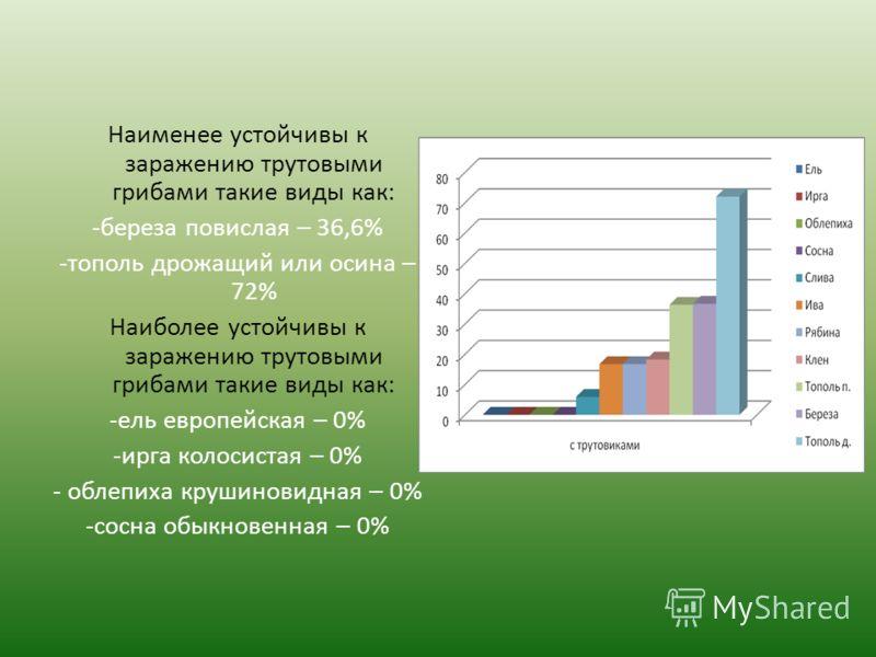 Наименее устойчивы к заражению трутовыми грибами такие виды как: -береза повислая – 36,6% -тополь дрожащий или осина – 72% Наиболее устойчивы к заражению трутовыми грибами такие виды как: -ель европейская – 0% -ирга колосистая – 0% - облепиха крушино