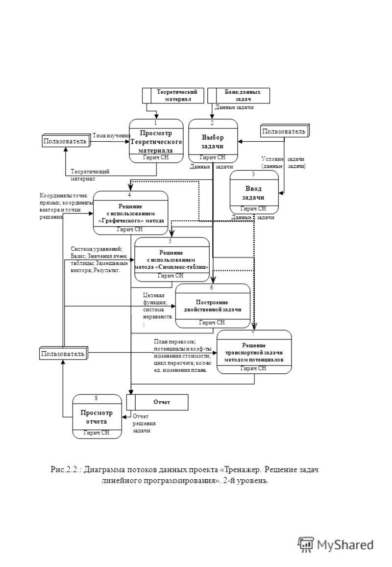Просмотр Теоретического материала Гирич СН 1 Ввод задачи Гирич СН 3 Пользователь Отчет решения задачи Теоретический материал Целевая функция; система неравенств ; Координаты точек прямых; координаты вектора и точки решения. Тема изучения Теоретически