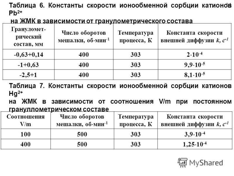 Таблица 6. Константы скорости ионообменной сорбции катионов Pb 2+ на ЖМК в зависимости от гранулометрического состава Грануломет- рический состав, мм Число оборотов мешалки, об мин -1 Температура процесса, К Константа скорости внешней диффузии k, с -