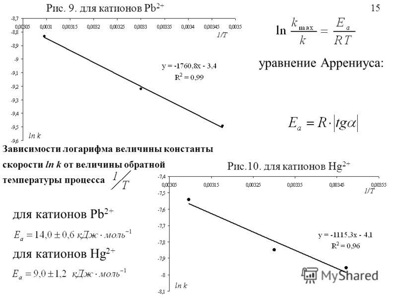 уравнение Аррениуса: Зависимости логарифма величины константы скорости ln k от величины обратной температуры процесса Рис.10. для катионов Hg 2+ для катионов Pb 2+ для катионов Hg 2+ 15 Рис. 9. для катионов Pb 2+