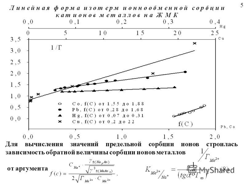 Для вычисления значений предельной сорбции ионов строилась зависимость обратной величины сорбции ионов металлов от аргумента 5