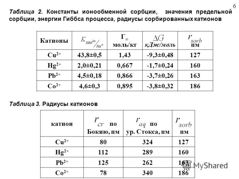 Катионы Г моль/кг кДж/мольпм Cu 2+ 43,8±0,51,43-9,3±0,48127 Hg 2+ 2,0±0,210,667-1,7±0,24160 Pb 2+ 4,5±0,180,866-3,7±0,26163 Co 2+ 4,6±0,30,895-3,8±0,32186 Таблица 2. Константы ионообменной сорбции, значения предельной сорбции, энергии Гиббса процесса