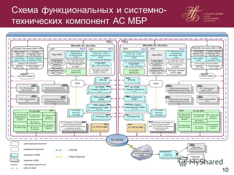 Схема функциональных и системно- технических компонент АС МБР 10