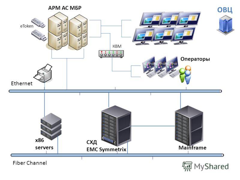 Ethernet Fiber Channel АРМ АС МБР КВМ Операторы x86 servers СХД EMC Symmetrix Mainframe eToken ОВЦ