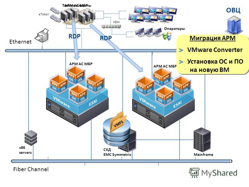 Ethernet Fiber Channel АРМ АС МБР КВМ Операторы x86 servers СХД EMC Symmetrix Mainframe eToken АРМ АС МБР Тонкие клиенты RDP Миграция АРМ VMware Converter Установка ОС и ПО на новую ВМ VMFS RDP
