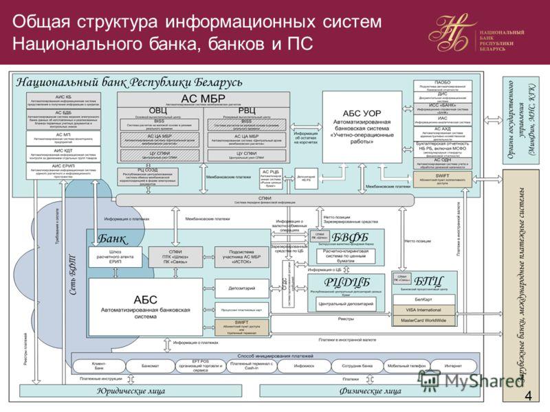 Общая структура информационных систем Национального банка, банков и ПС 4