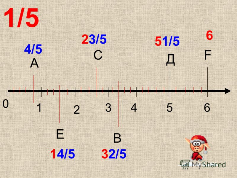 0 1 2 3456 А Е С В Д F 1/5 4/5 14/5 23/5 32/5 51/5 6