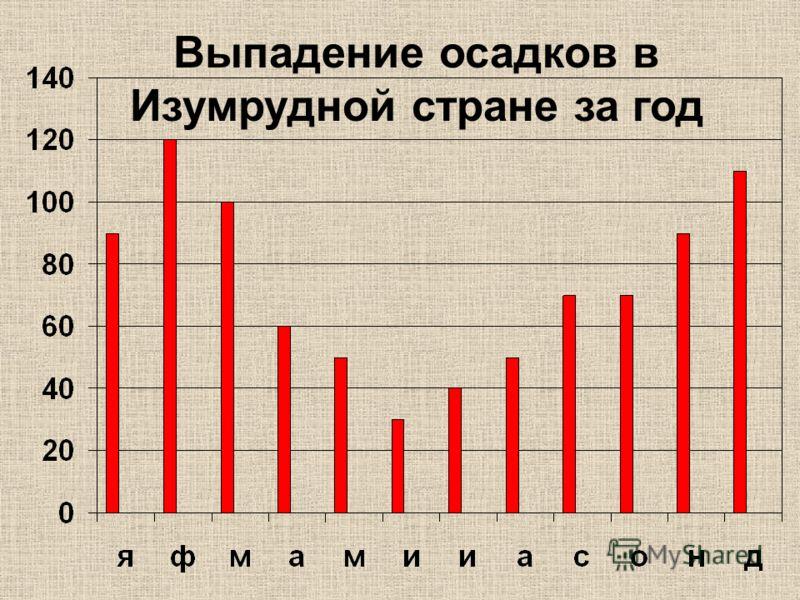 Выпадение осадков в Изумрудной стране за год