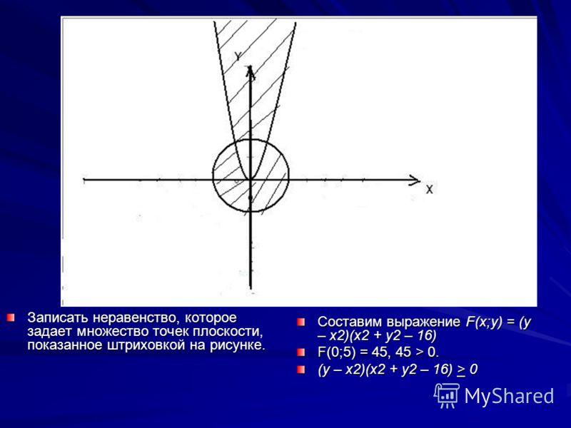 Записать неравенство, которое задает множество точек плоскости, показанное штриховкой на рисунке. Составим выражение F(x;y) = (y – x2)(x2 + y2 – 16) F(0;5) = 45, 45 > 0. (y – x2)(x2 + y2 – 16) > 0