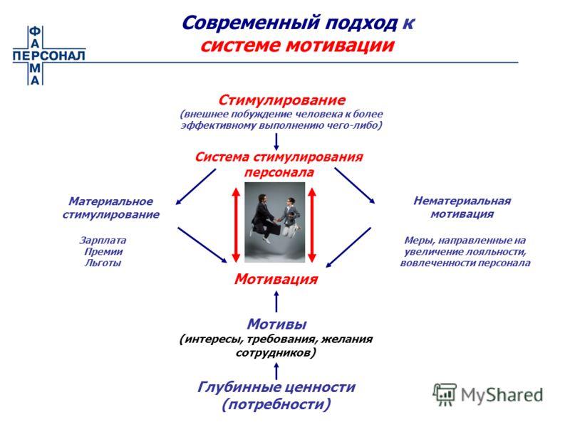 Современный подход к системе мотивации Система стимулирования персонала Материальное стимулирование Нематериальная мотивация Зарплата Премии Льготы Меры, направленные на увеличение лояльности, вовлеченности персонала Мотивы (интересы, требования, жел