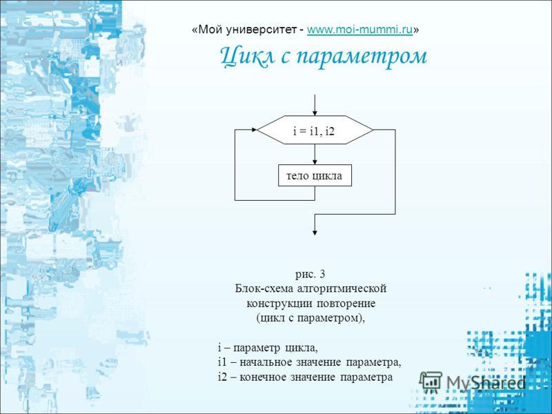 Цикл с параметром i = i1,