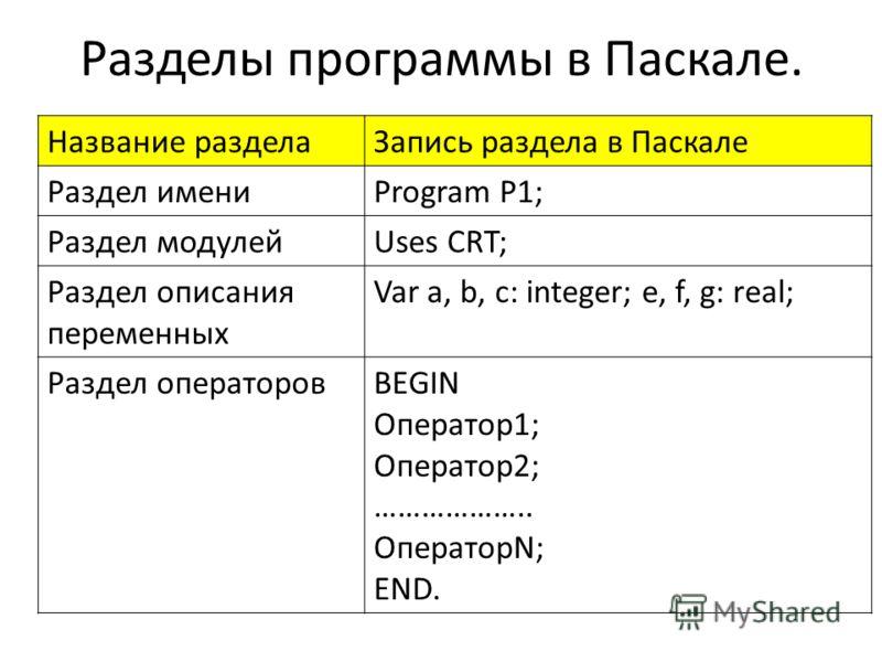 Разделы программы в Паскале. Название разделаЗапись раздела в Паскале Раздел имениProgram P1; Раздел модулейUses CRT; Раздел описания переменных Var a, b, c: integer; e, f, g: real; Раздел операторовBEGIN Оператор1; Оператор2; ……………….. ОператорN; END