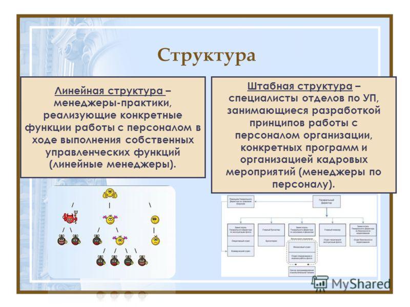Структура Штабная структура – специалисты отделов по УП, занимающиеся разработкой принципов работы с персоналом организации, конкретных программ и организацией кадровых мероприятий (менеджеры по персоналу). Линейная структура – менеджеры-практики, ре