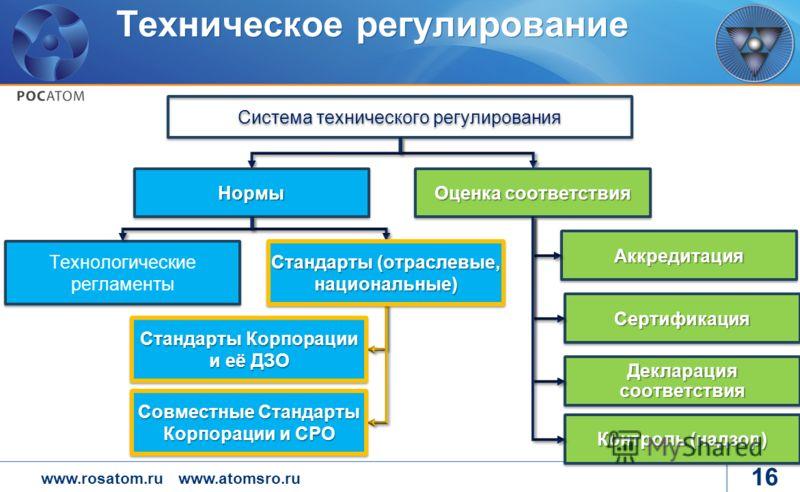 www.rosatom.ruwww.atomsro.ru 16 Техническое регулирование Система технического регулирования Технологические регламенты НормыНормы Оценка соответствия АккредитацияАккредитация СертификацияСертификация Декларация соответствия Контроль (надзор) Стандар