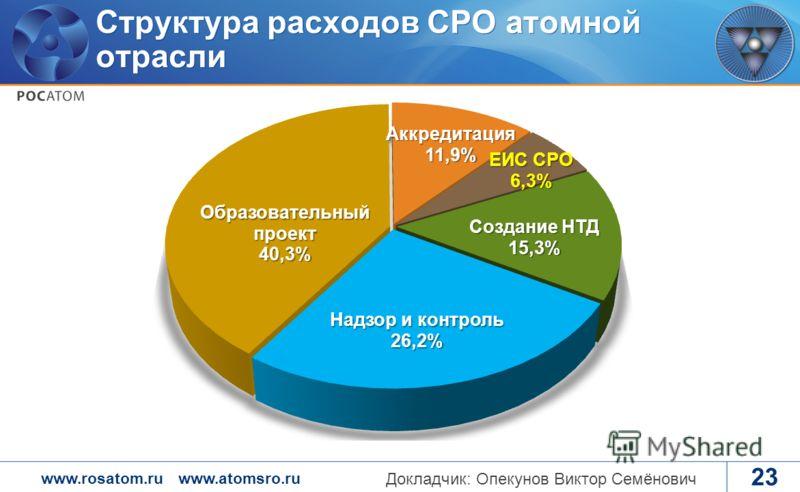 www.rosatom.ruwww.atomsro.ru 23 Структура расходов СРО атомной отрасли Докладчик: Опекунов Виктор Семёнович