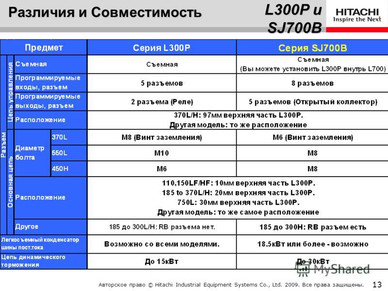 Авторское право © Hitachi Industrial Equipment Systems Co., Ltd. 2009. Все права защищены. 12 Различия и Совместимость L300P и SJ700B