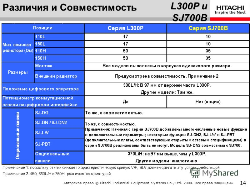Авторское право © Hitachi Industrial Equipment Systems Co., Ltd. 2009. Все права защищены. 13 L300P и SJ700B Различия и Совместимость