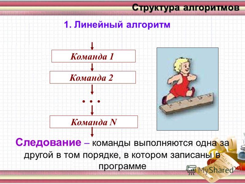 Исполнители алгоритмов 4 балла Понятие алгоритма 3 балла Свойства алгоритма 5 баллов Способы описания 6 баллов Структура алгоритма 7 баллов