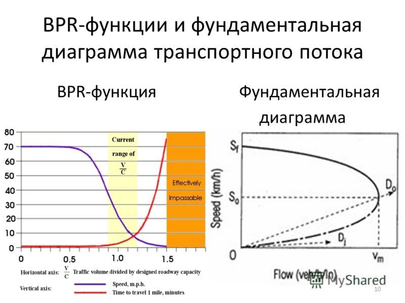 BPR-функции и фундаментальная диаграмма транспортного потока BPR-функция Фундаментальная диаграмма 10