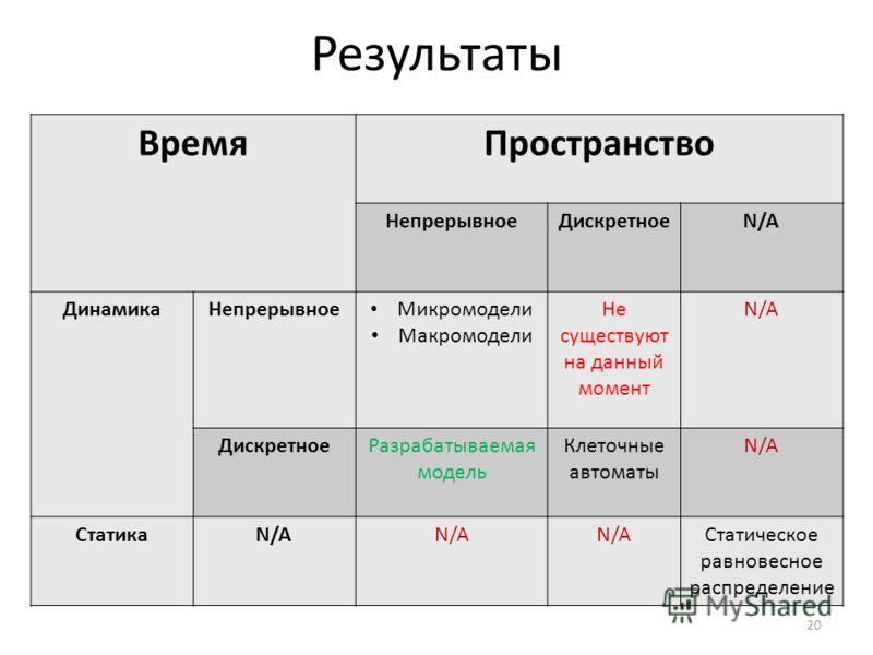 Результаты ВремяПространство НепрерывноеДискретноеN/A ДинамикаНепрерывное Микромодели Макромодели Не существуют на данный момент N/A ДискретноеРазрабатываемая модель Клеточные автоматы N/A СтатикаN/A Статическое равновесное распределение 20