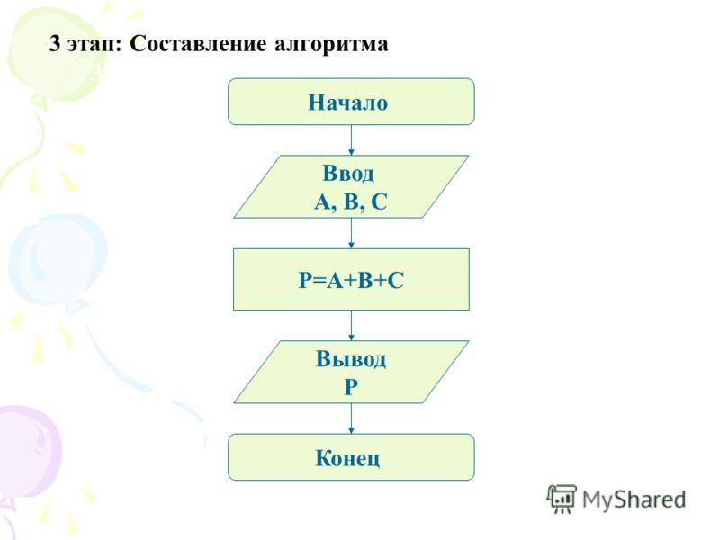 3 этап: Алгоритм. Начало Ввод A, B, C P=A+B+C Вывод P Конец 3 этап: Составление алгоритма