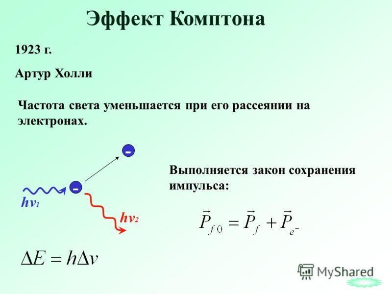 Эффект Комптона 1923 г. Артур Холли hv 2 Частота света уменьшается при его рассеянии на электронах. - - hv 1 Выполняется закон сохранения импульса:
