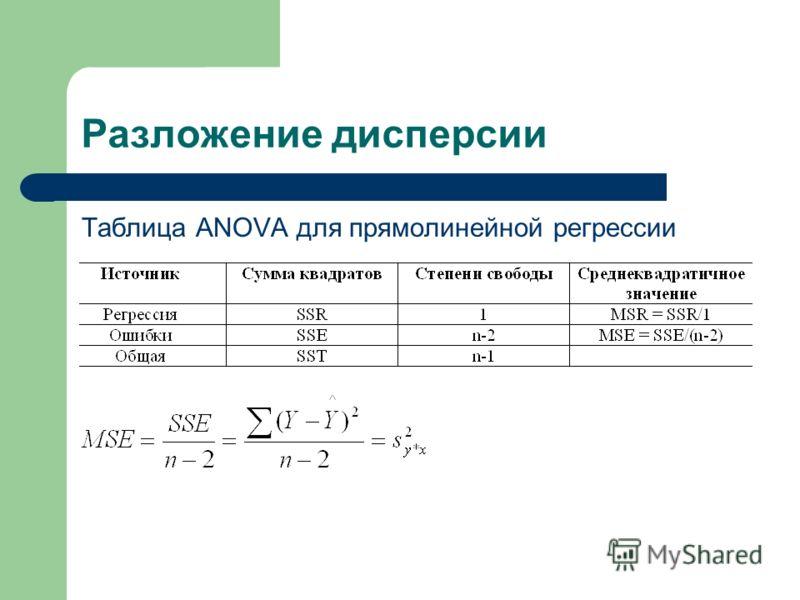 Разложение дисперсии Таблица ANOVA для прямолинейной регрессии