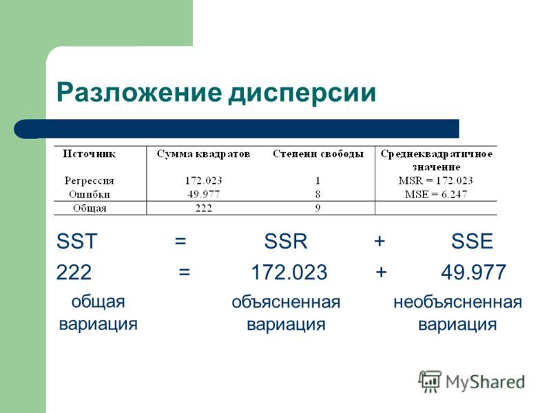 Разложение дисперсии SST = SSR + SSE 222 = 172.023 + 49.977 общая вариация объясненная вариация необъясненная вариация