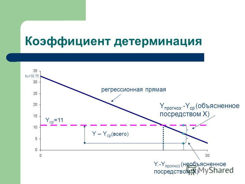 Коэффициент детерминация b 0 =32.75 Y ср =11 регрессионная прямая Y – Y ср (всего) Y прогноз.-Y ср (объясненное посредством Х) Y.-Y прогноз (необъясненное посредством Х)