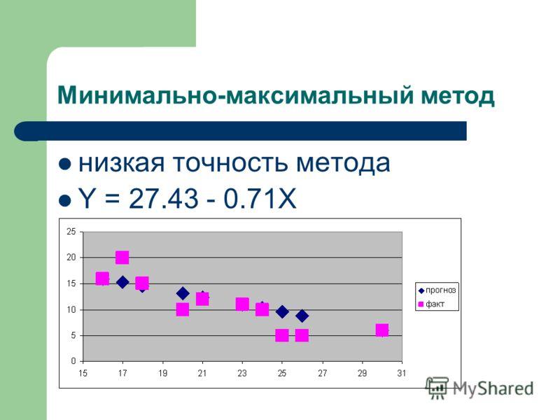 Минимально-максимальный метод низкая точность метода Y = 27.43 - 0.71X