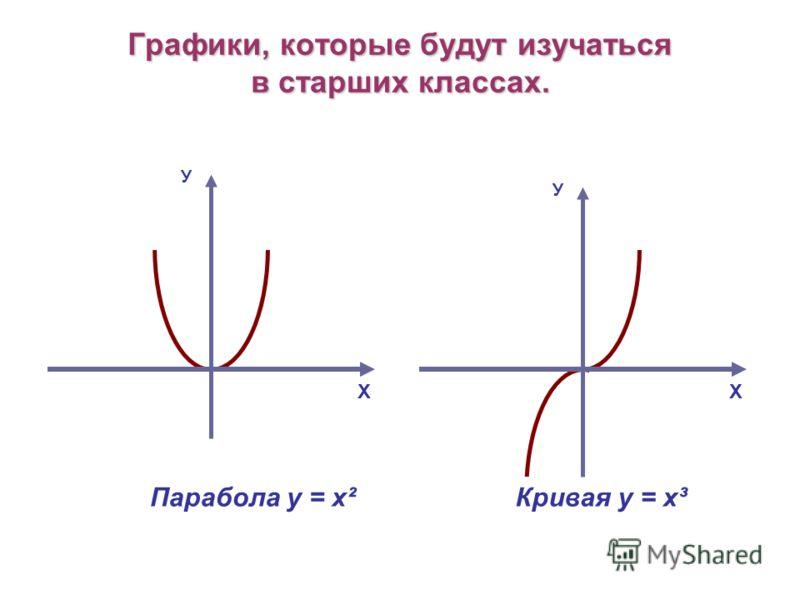 Графики, которые будут изучаться в старших классах. Х У У Х Парабола у = х² Кривая у = х³