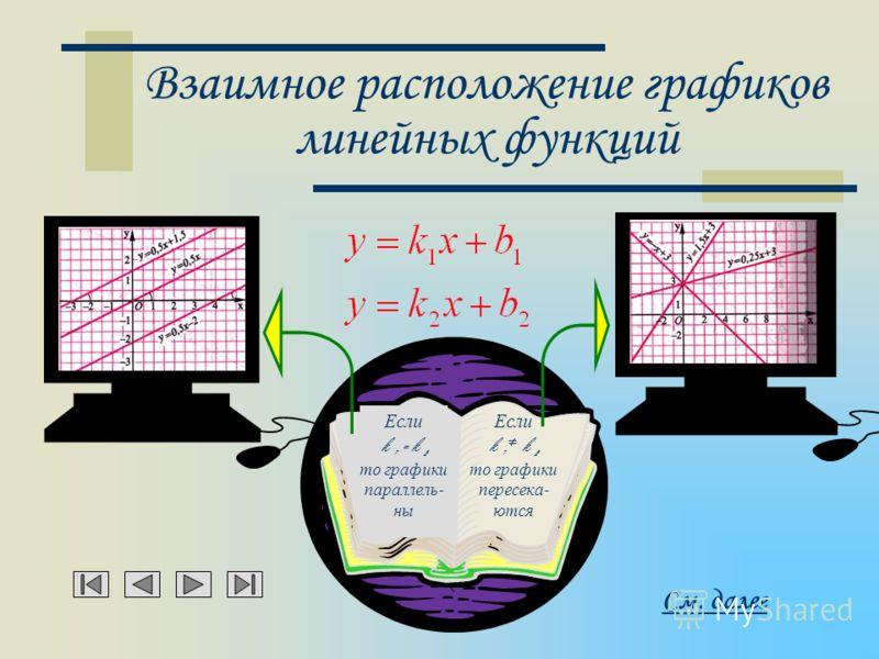 График линейной функции Графиком линейной функции является прямая См. далее