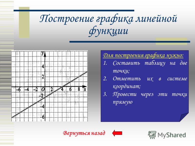 Частные случаи Если k=0, то График – прямая, параллельная оси x, и проходящая через точку с координатами (0; b). Функция, заданная формулой где x - аргумент, k – не равное нулю число, называется прямой пропорциональностью. График – прямая, проходящая
