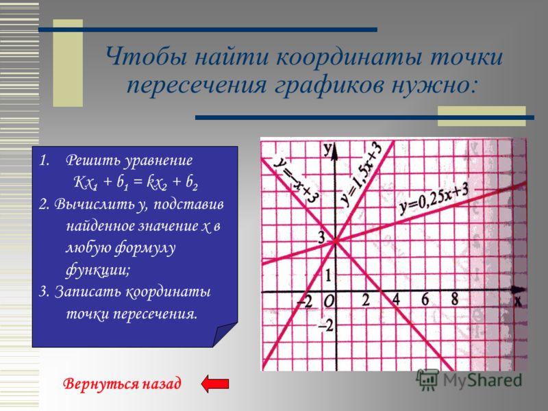 Построение графика линейной функции Для построения графика нужно: 1.Составить таблицу на две точки; 2.Отметить их в системе координат; 3.Провести через эти точки прямую. Вернуться назад