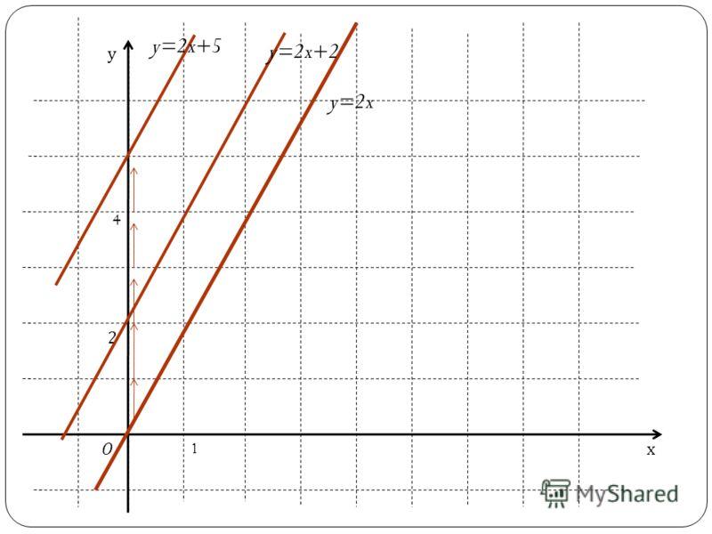 Графики функций y=2x; y=2x+2; y=2x+5