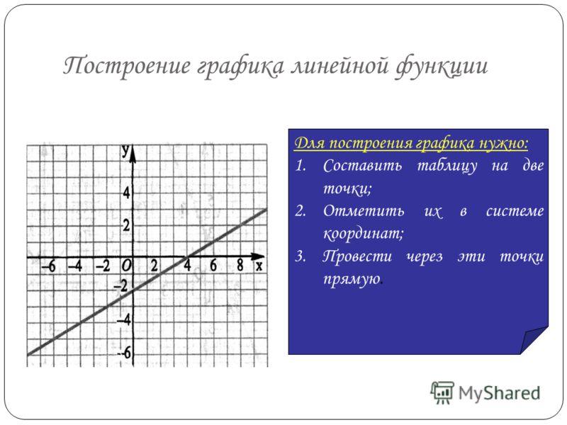 Графиком линейной функции у = кх является … … прямая, проходящая через начало координат