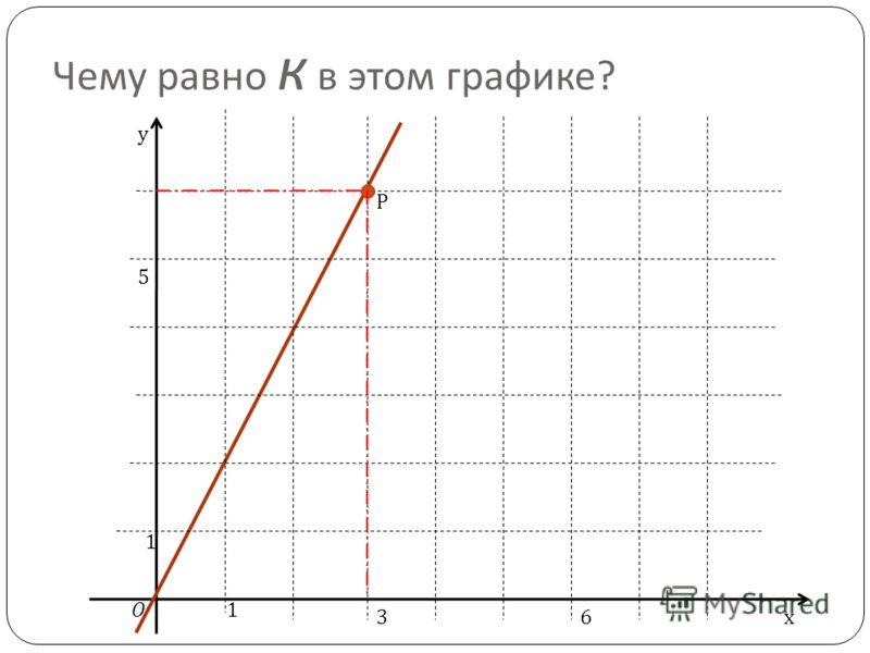 Построение графика линейной функции Для построения графика нужно: 1.Составить таблицу на две точки; 2.Отметить их в системе координат; 3.Провести через эти точки прямую.