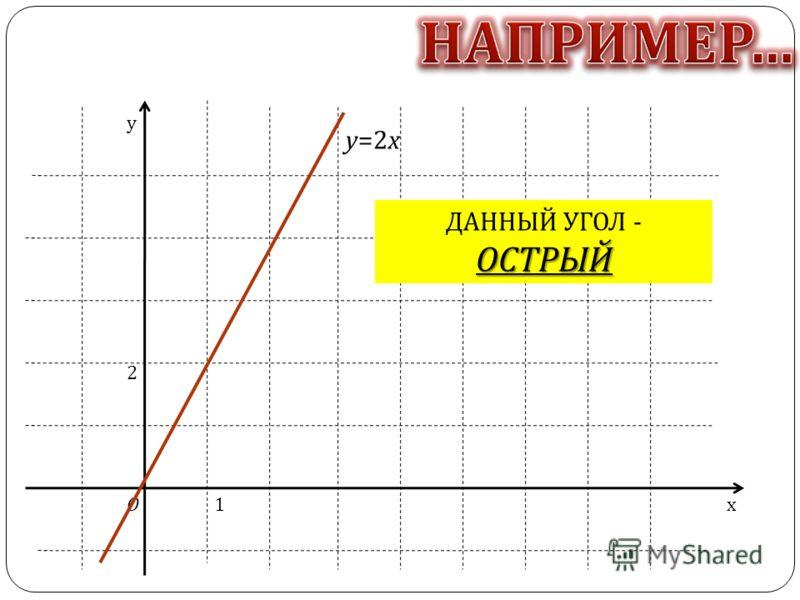 От коэффициента к зависит угол, Который построенная прямая образует с положительным направлением оси х, этот угол отсчитывают от оси х против часовой стрелки