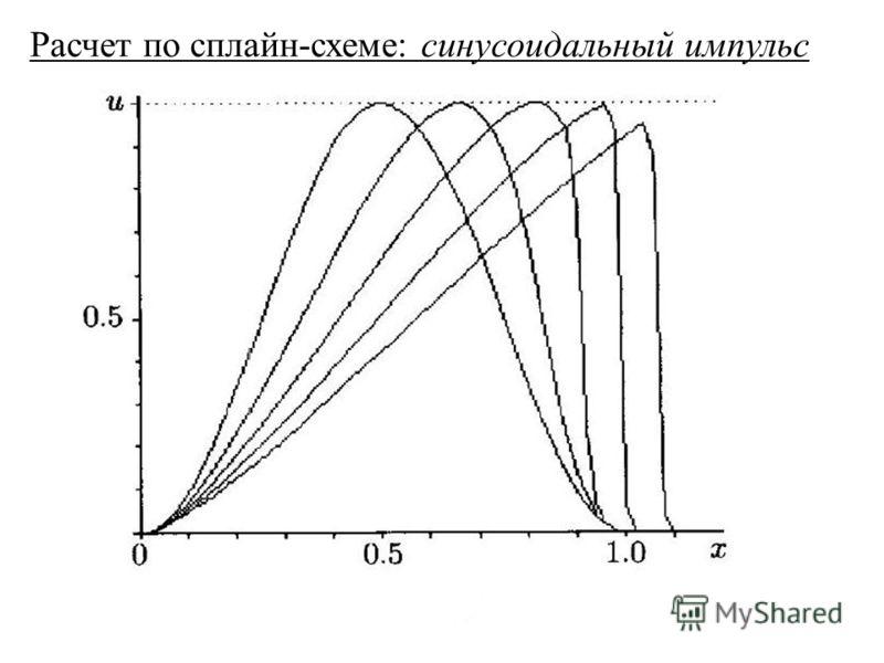 Расчет по сплайн-схеме: синусоидальный импульс