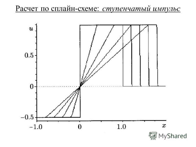 Расчет по сплайн-схеме: ступенчатый импульс