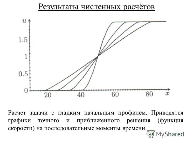 Результаты численных расчётов Расчет задачи с гладким начальным профилем. Приводятся графики точного и приближенного решения (функция скорости) на последовательные моменты времени.