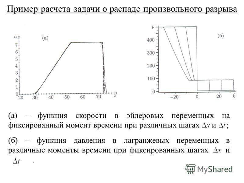 Пример расчета задачи о распаде произвольного разрыва (a) – функция скорости в эйлеровых переменных на фиксированный момент времени при различных шагах и ; (б) – функция давления в лагранжевых переменных в различные моменты времени при фиксированных