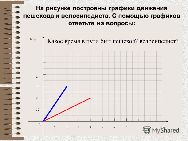 Прямая пропорциональность и её график Урок алгебры в 7 классе