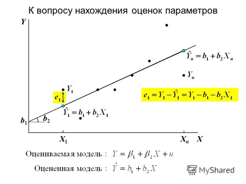 К вопросу нахождения оценок параметров XXnXn X1X1 Y b1b1 b2b2