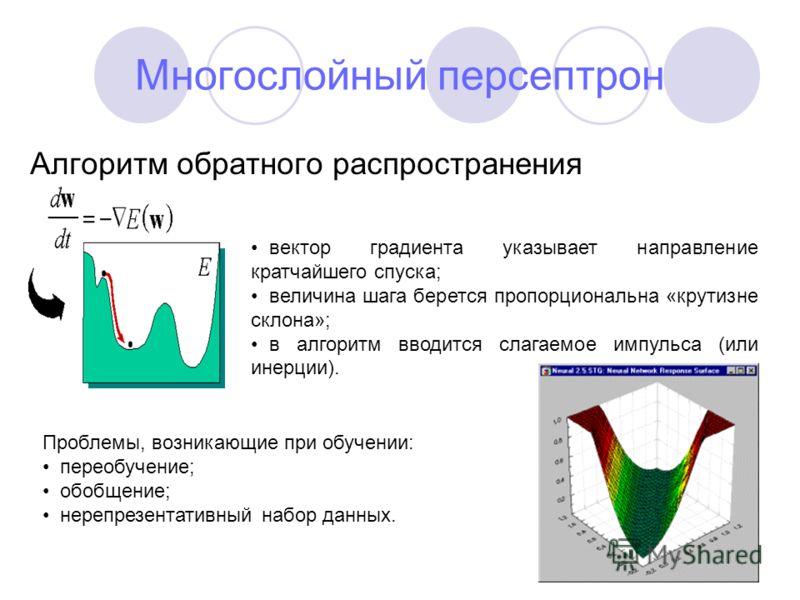 Многослойный персептрон Алгоритм обратного распространения вектор градиента указывает направление кратчайшего спуска; величина шага берется пропорциональна «крутизне склона»; в алгоритм вводится слагаемое импульса (или инерции). Проблемы, возникающие